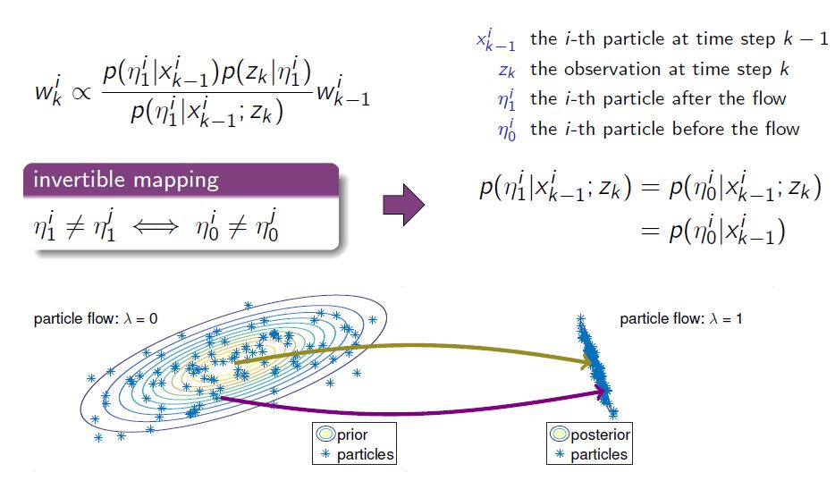 Invertible Particle Flow for Nonlinear Filtering | McGill Computer