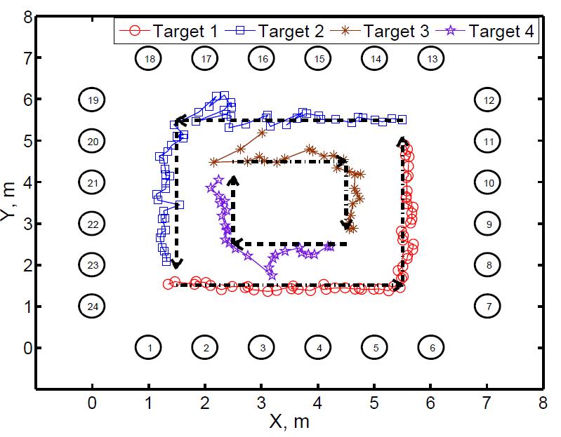 Four target tracks